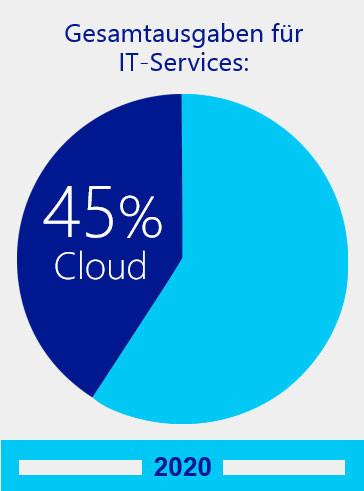 Cloud-Computing-03